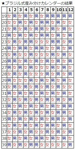 ブラジル式産み分けカレンダー