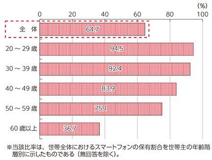 総務省の平成26年通信利用動向調査