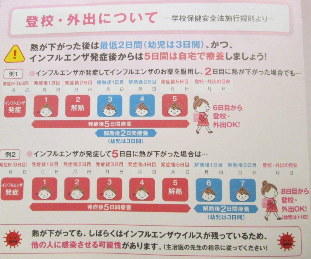 インフルエンザウィルスA型・B型・C型の潜伏期間や家族感染期間(第一三共株式会社イナビルリーフレットより)