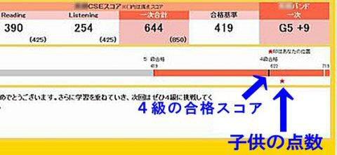 """=""""(英語検定)英語検定5級CESスコア結果。4級に合格できそうか一目でわかる"""