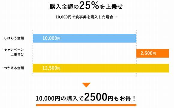 大阪府プレミアム付き食事券は1セット10000円で12500円分利用可能