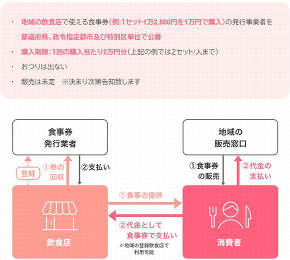 【千葉県】プレミアム付き食事券詳細(申し込み方法・購入方法と、利用方法、有効期限、利用可能店舗)
