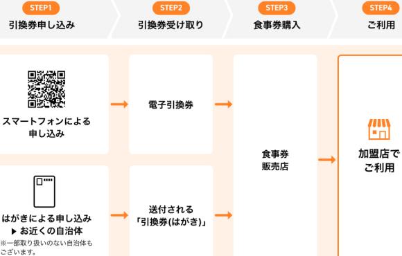 【東京都】のGoToイートプレミアム付き食事券申し込み方法