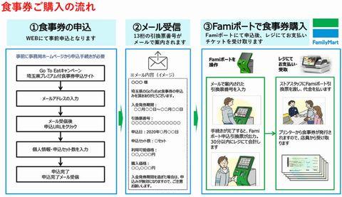 【埼玉県】プレミアム付き食事券購入方法